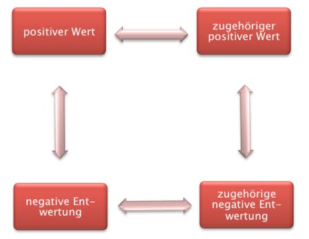 Abbildung Das Wertequadrat