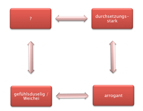 Abbildung: Die horizontale Skala der Handlungsmöglichkeiten