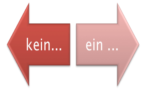 Abbildung: Die zwei Argumentationsrichtungen