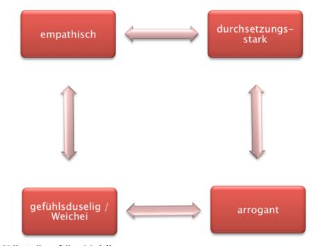 Abbildung: Vollständig gefülltes Modell