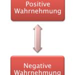 Was Sie aus den verschiedenen Wortwahrnehmungen lernen können