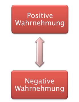 Abbildung: Die zwei Pole der Wortwahrnehmung
