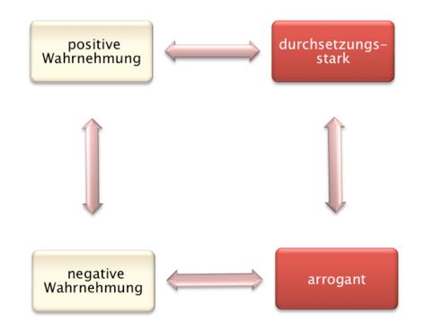 Abbildung: Wortwahrnehmung für die Worte arrogant und durchsetzungsstark