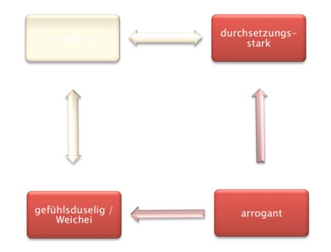 Abbildung: Die zwei Achsen für die Uminterpretation